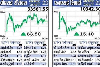 शेयर बाजारों में तेजी, सेंसेक्स 83 अंक ऊपर, निफ्टी 10342 पर बंद